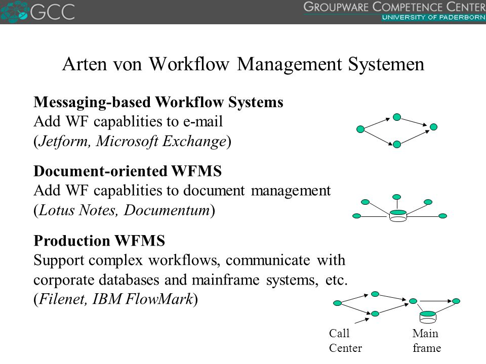 Arten von Workflow Management Systemen