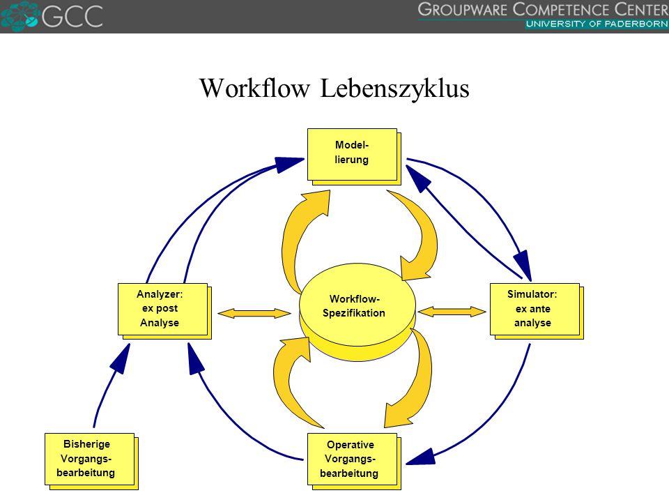 Workflow Lebenszyklus