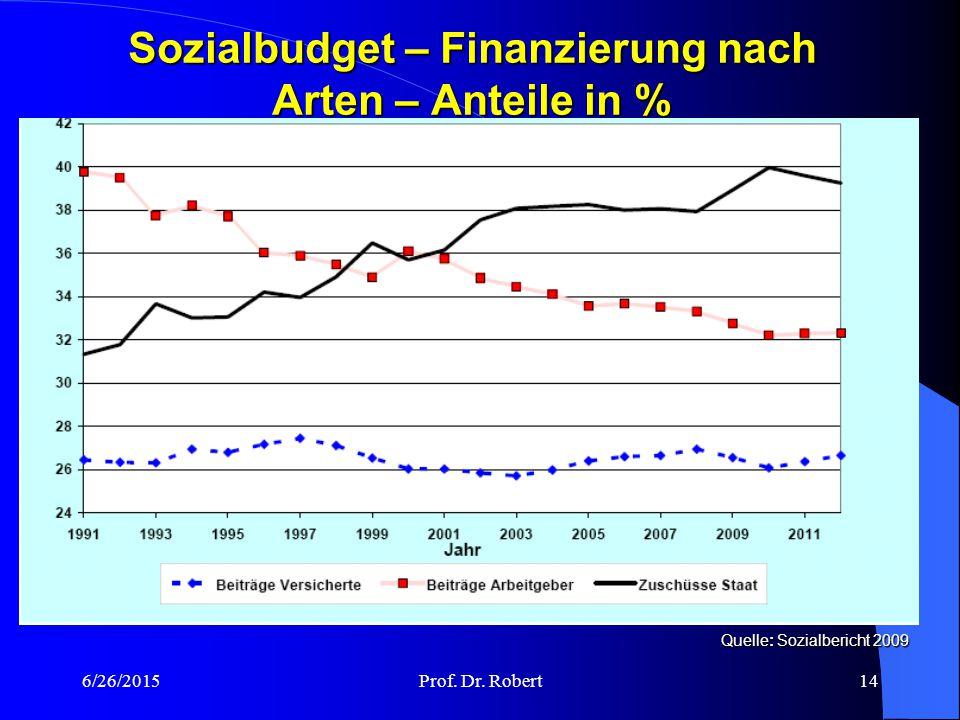 Sozialbudget – Finanzierung nach Arten – Anteile in %