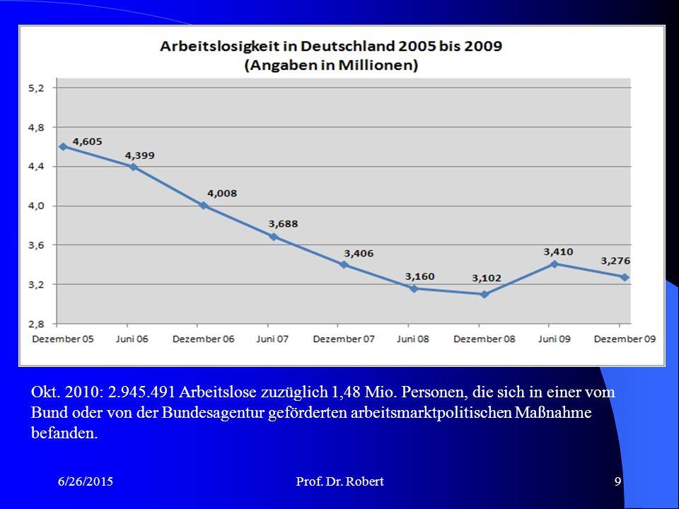 Okt. 2010: 2. 945. 491 Arbeitslose zuzüglich 1,48 Mio