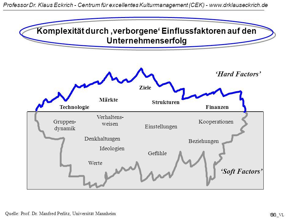 Komplexität durch 'verborgene' Einflussfaktoren auf den Unternehmenserfolg