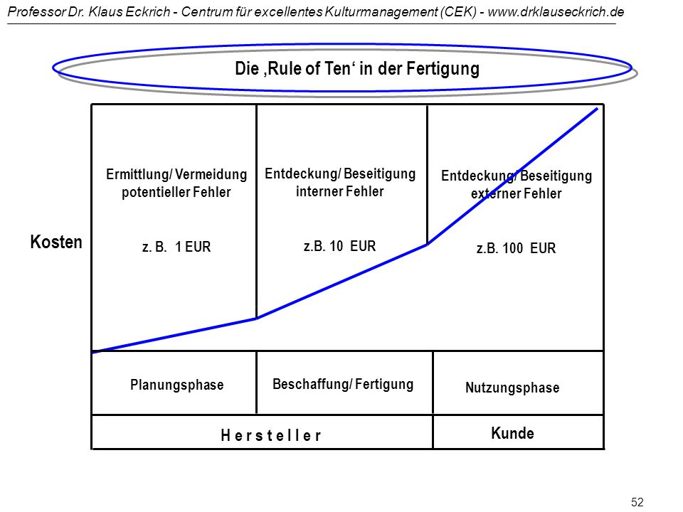 Die 'Rule of Ten' in der Fertigung