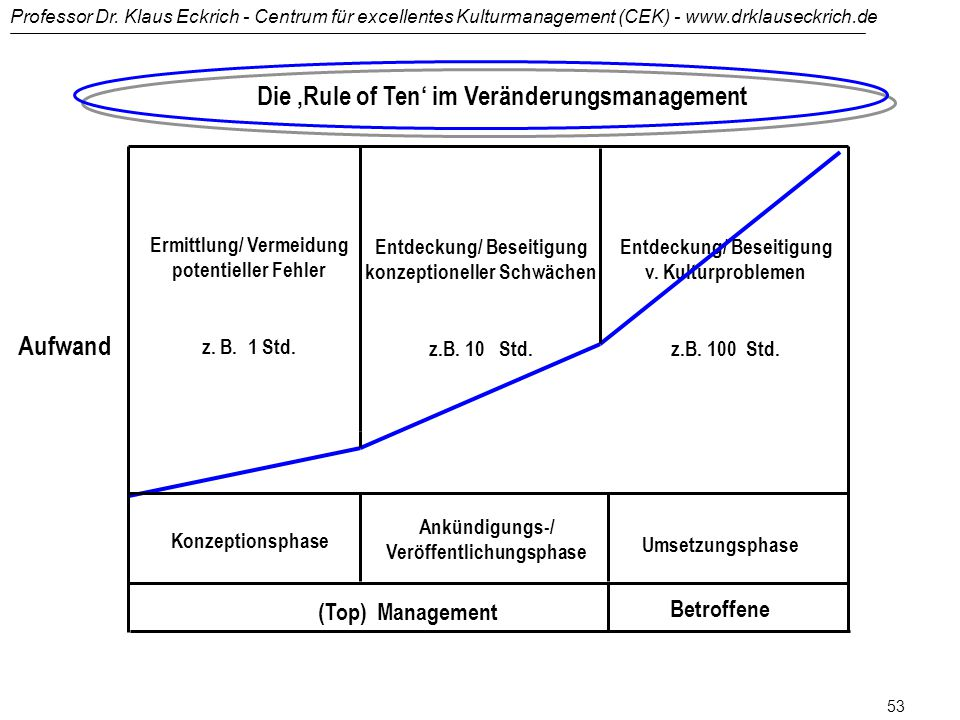 Die 'Rule of Ten' im Veränderungsmanagement