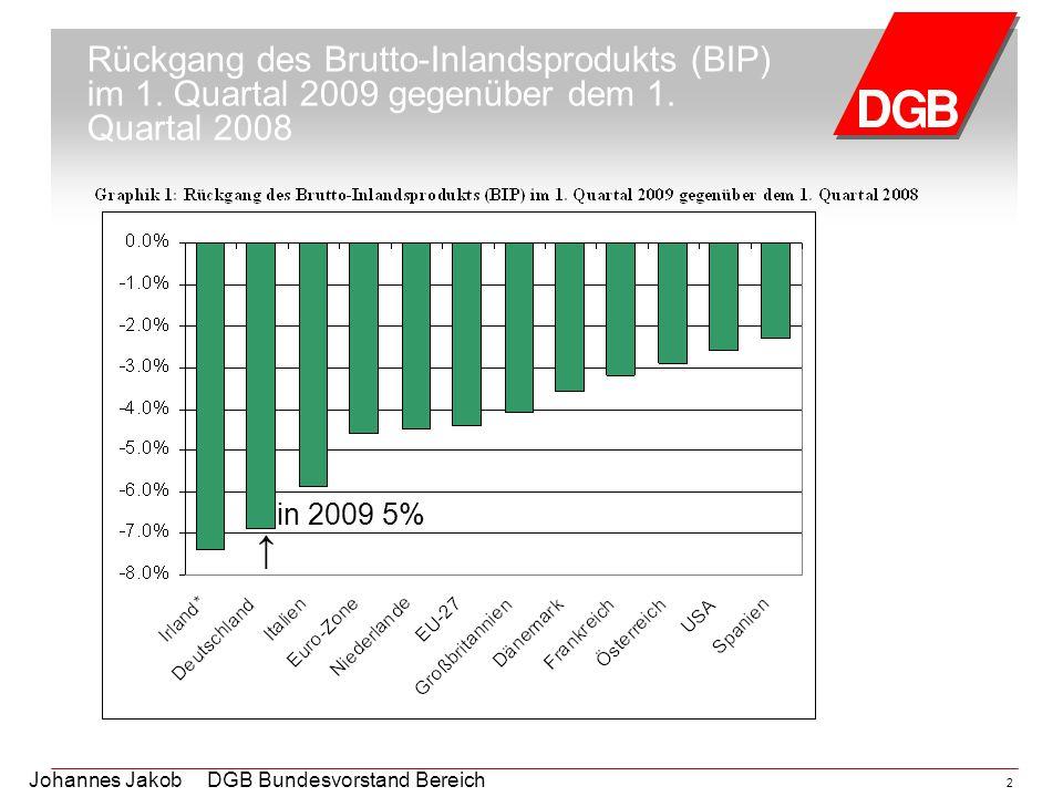 Rückgang des Brutto-Inlandsprodukts (BIP) im 1