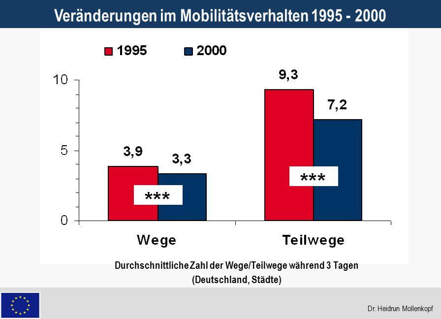Veränderungen im Mobilitätsverhalten 1995 - 2000
