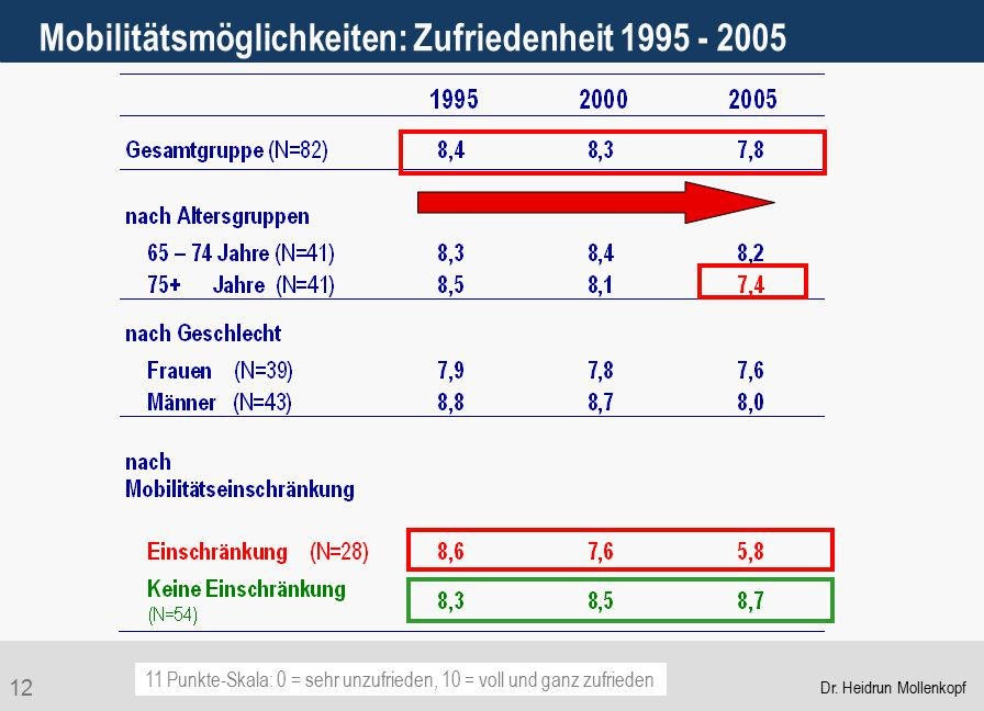 Mobilitätsmöglichkeiten: Zufriedenheit 1995 - 2005