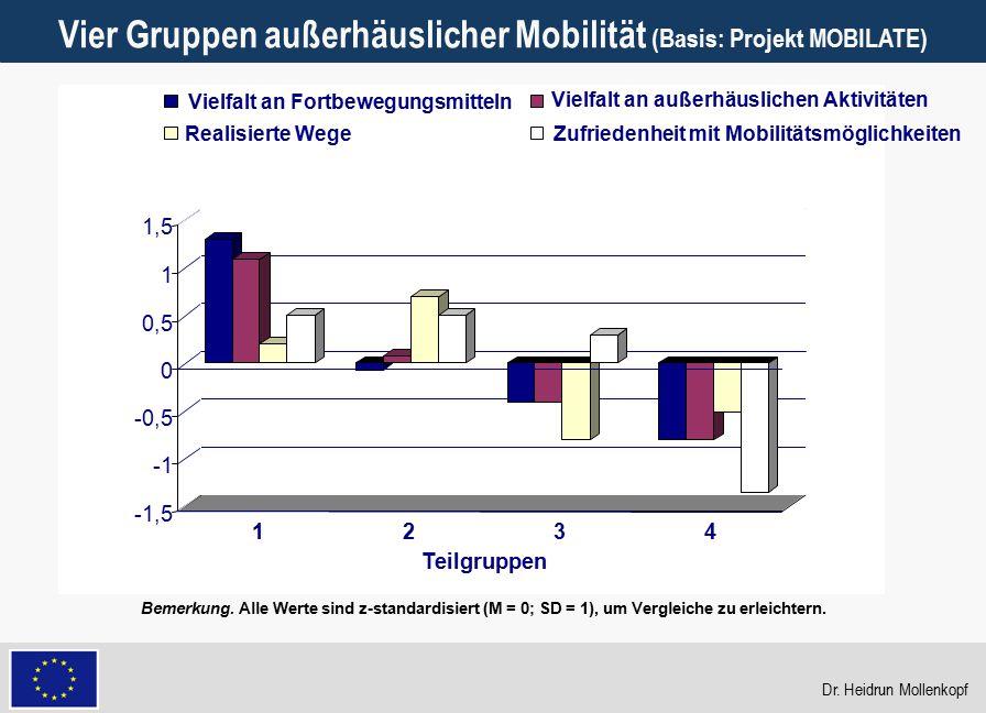 Vier Gruppen außerhäuslicher Mobilität (Basis: Projekt MOBILATE)