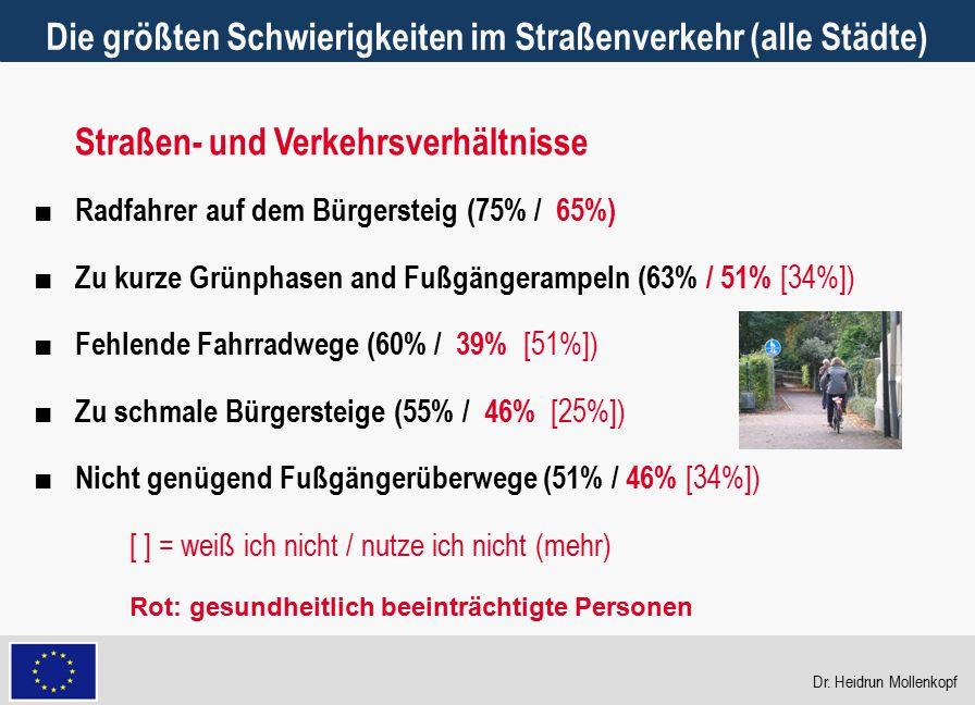 Die größten Schwierigkeiten im Straßenverkehr (alle Städte)