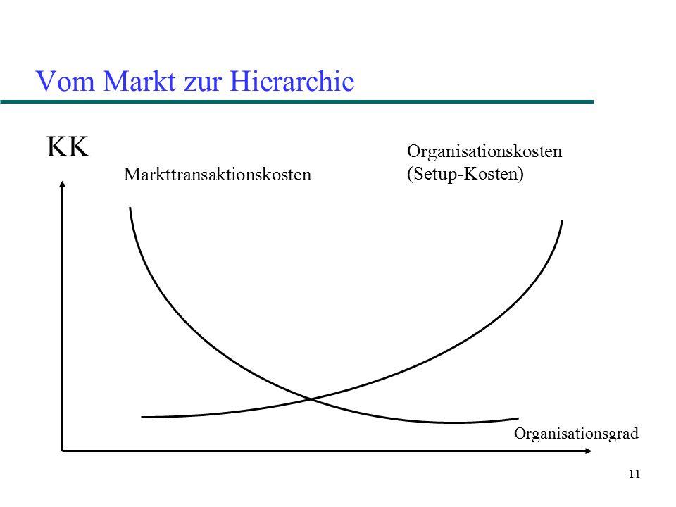 Vom Markt zur Hierarchie