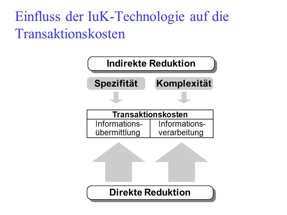 Einfluss der IuK-Technologie auf die Transaktionskosten