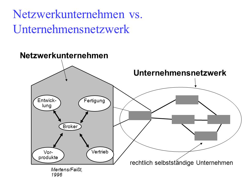 Netzwerkunternehmen vs. Unternehmensnetzwerk