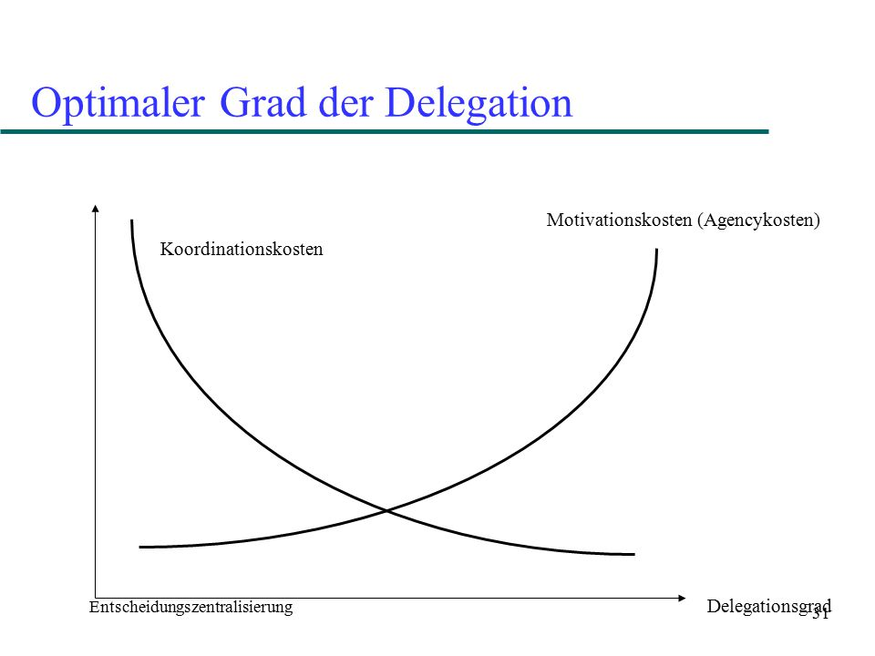 Optimaler Grad der Delegation