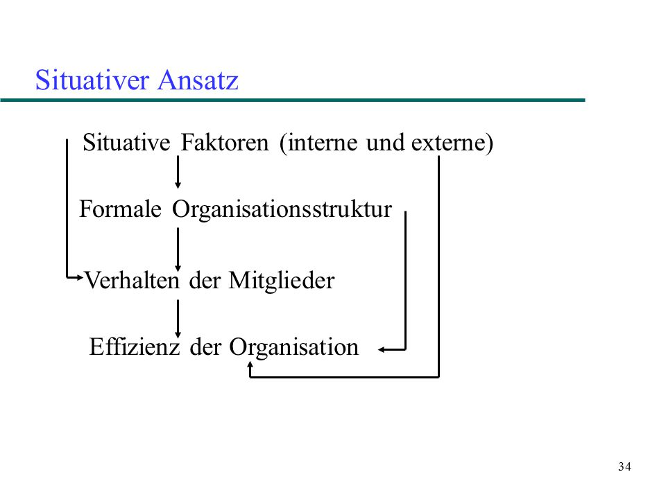 Situativer Ansatz Situative Faktoren (interne und externe)