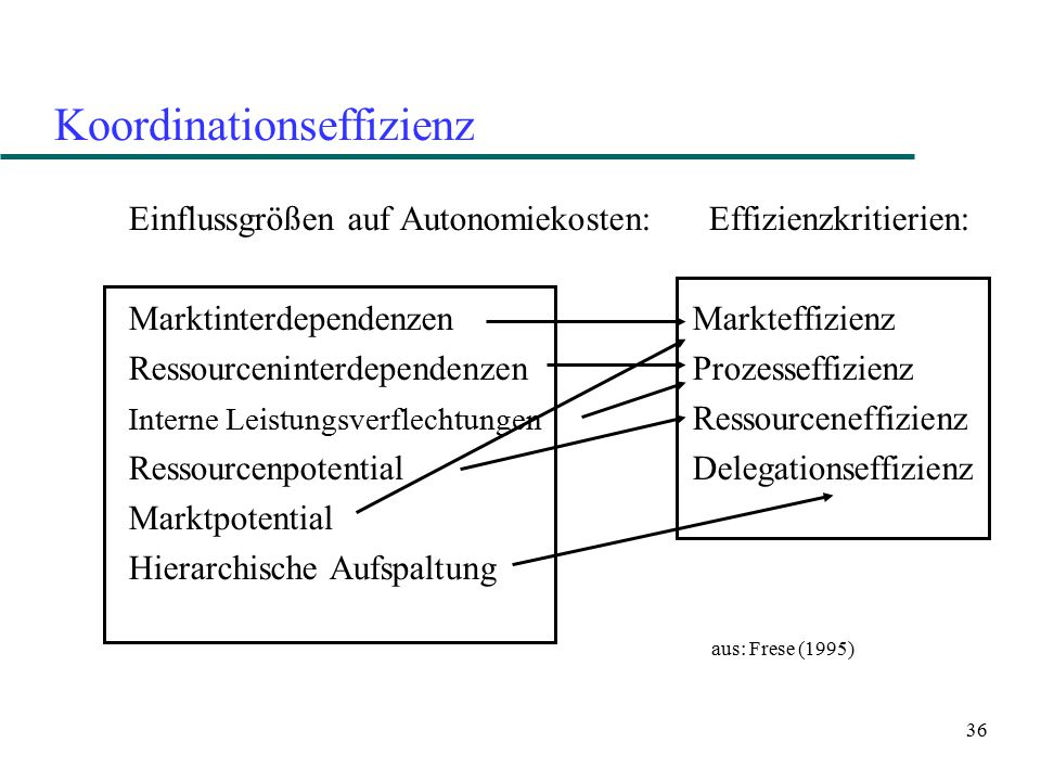 Koordinationseffizienz