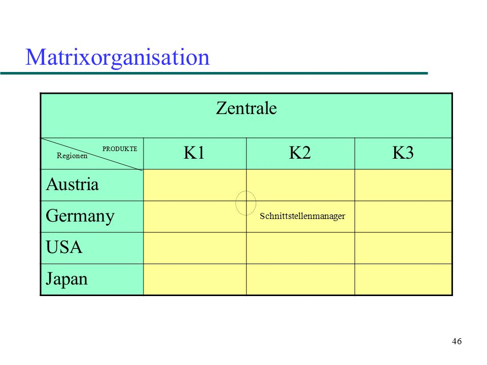 Matrixorganisation Zentrale K1 K2 K3 Austria Germany USA Japan