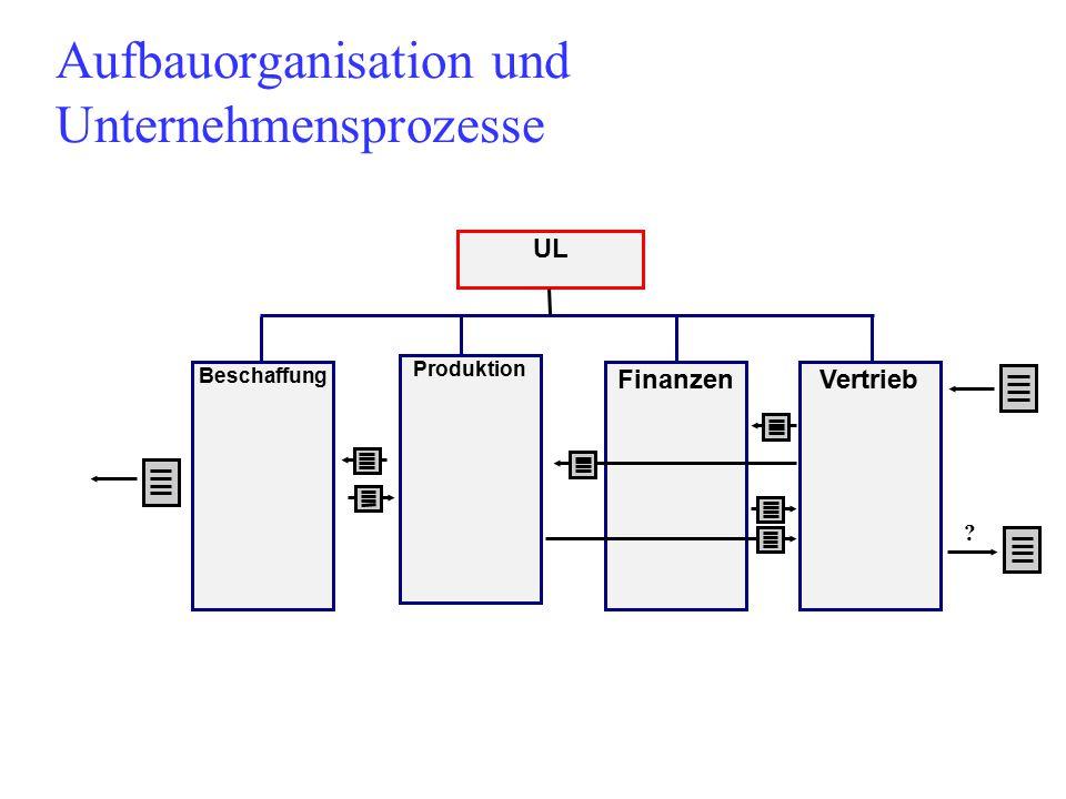 Aufbauorganisation und Unternehmensprozesse