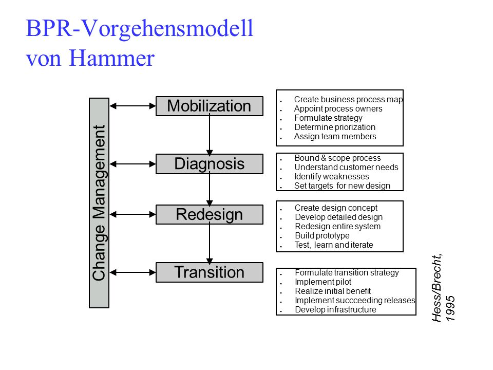 BPR-Vorgehensmodell von Hammer
