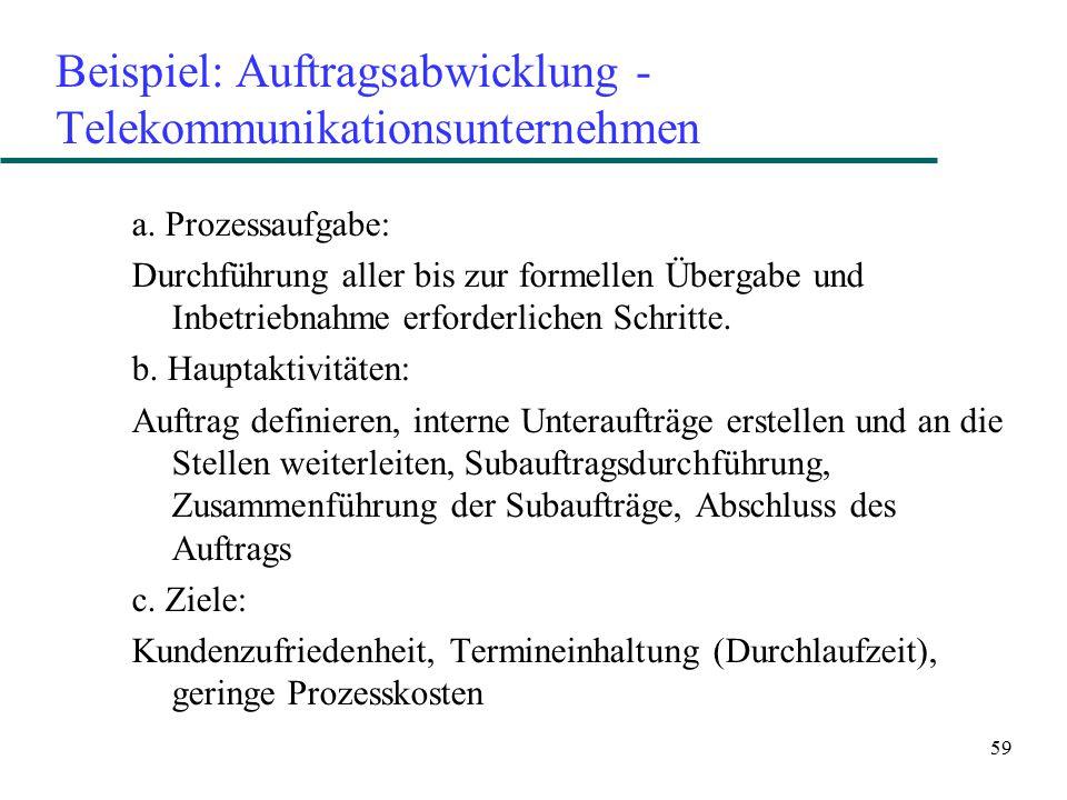 Beispiel: Auftragsabwicklung - Telekommunikationsunternehmen
