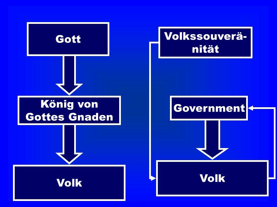 Gott Volkssouverä- nität König von Gottes Gnaden Government Volk Volk