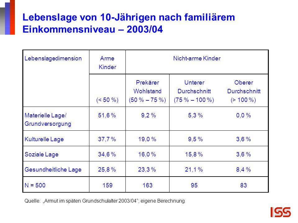 Lebenslage von 10-Jährigen nach familiärem Einkommensniveau – 2003/04