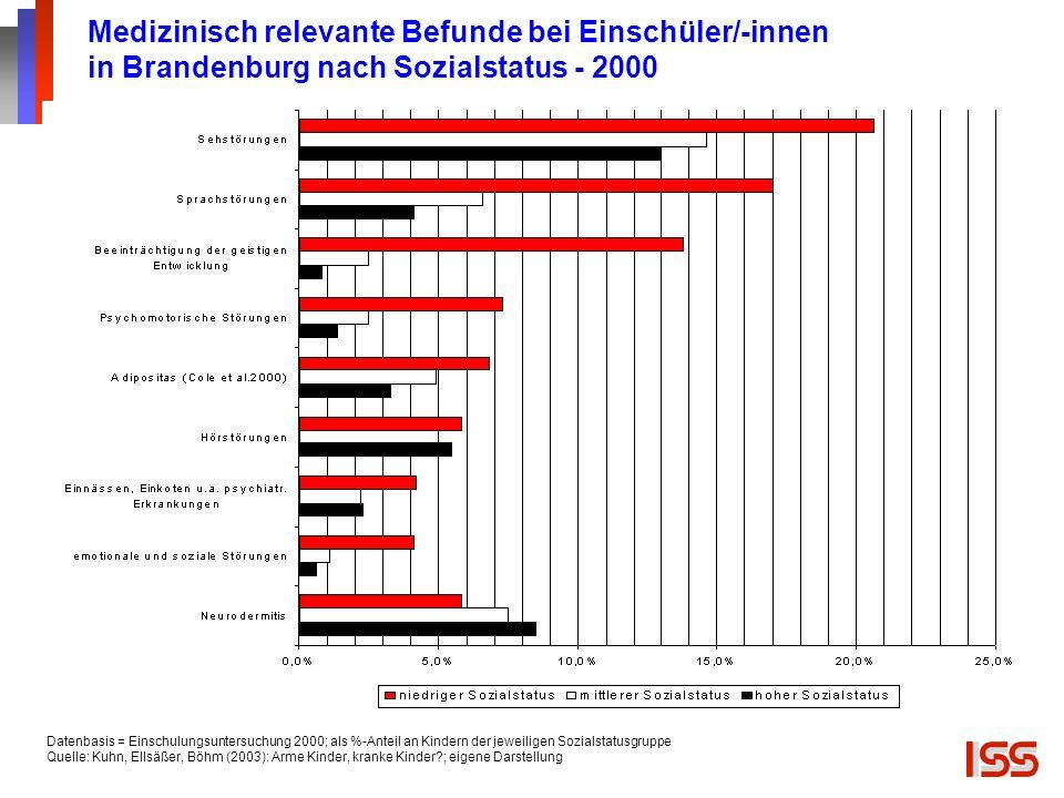 Medizinisch relevante Befunde bei Einschüler/-innen in Brandenburg nach Sozialstatus - 2000