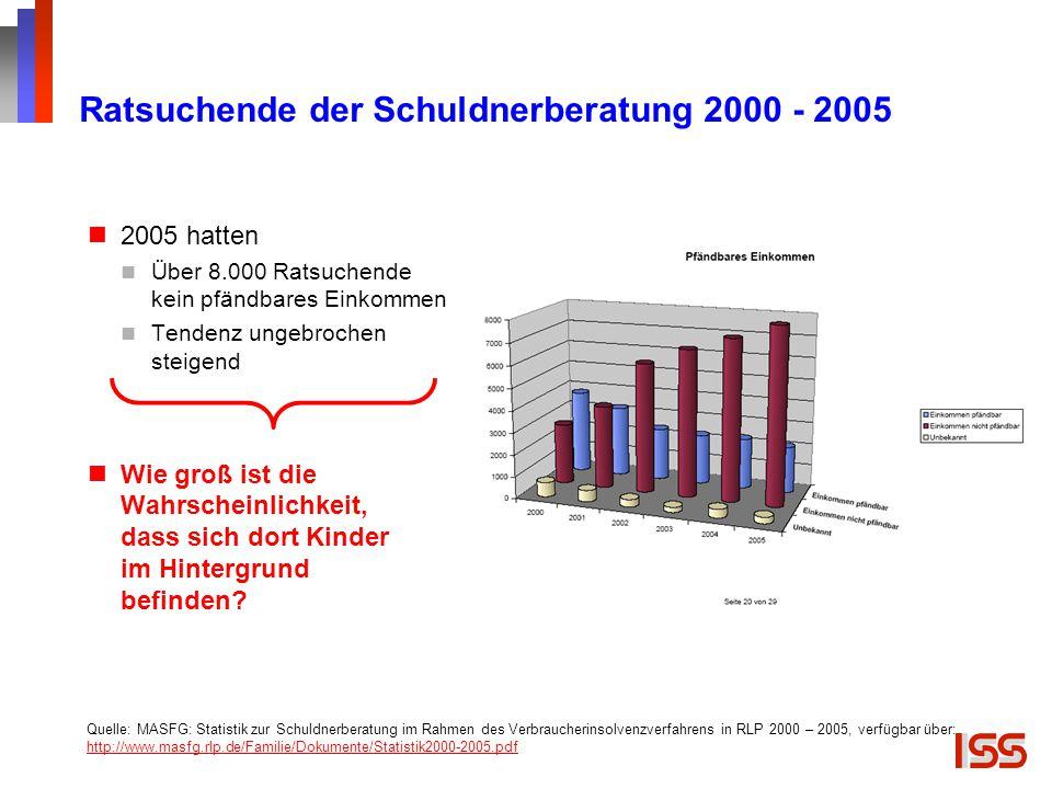 Ratsuchende der Schuldnerberatung 2000 - 2005