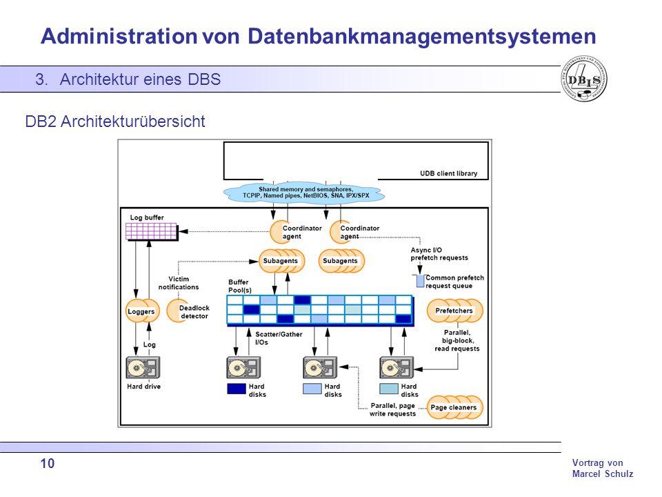 DB2 Architekturübersicht