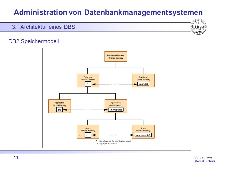 Architektur eines DBS DB2 Speichermodell 11