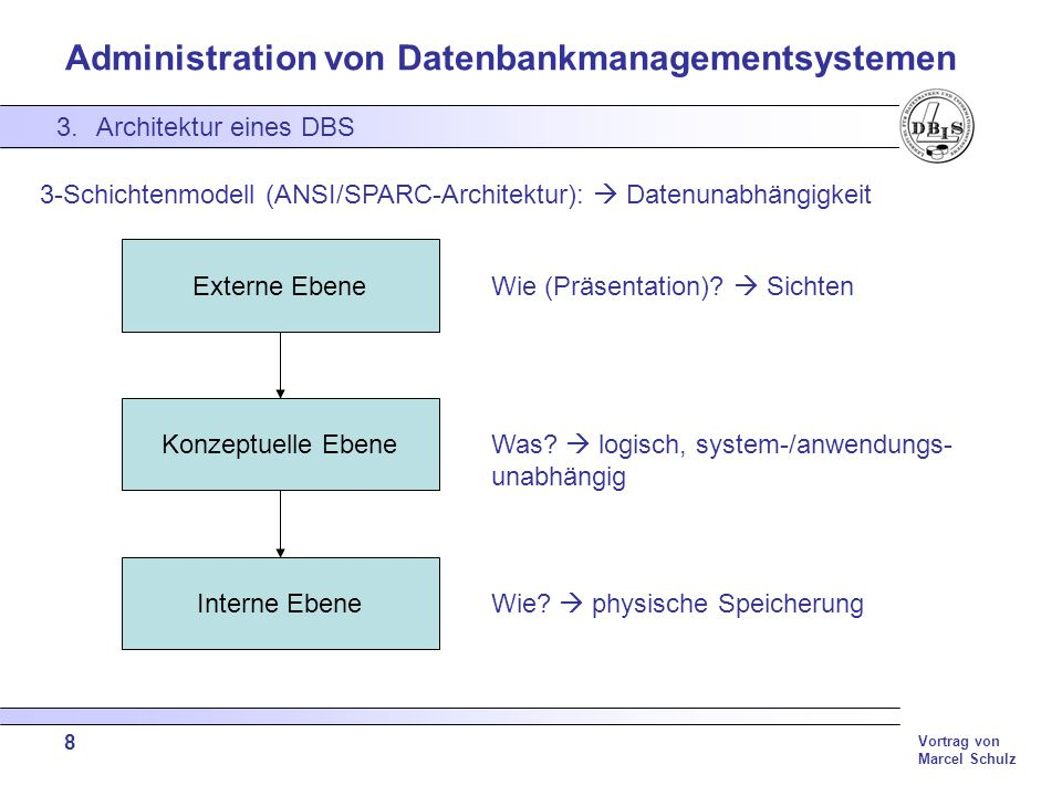 3-Schichtenmodell (ANSI/SPARC-Architektur):  Datenunabhängigkeit