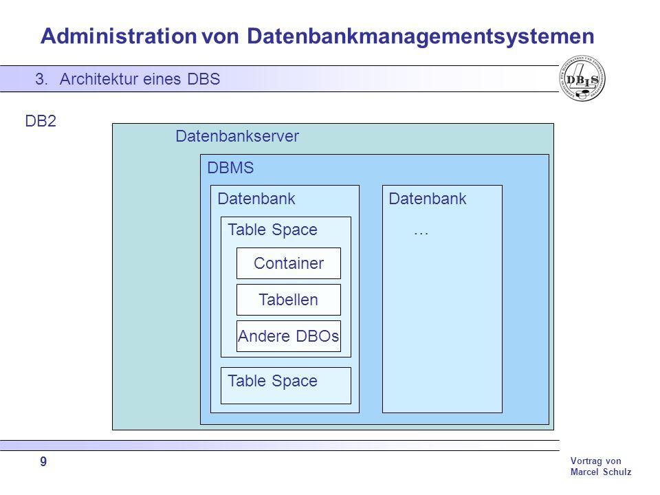 Architektur eines DBS DB2 Datenbankserver DBMS Datenbank Datenbank …
