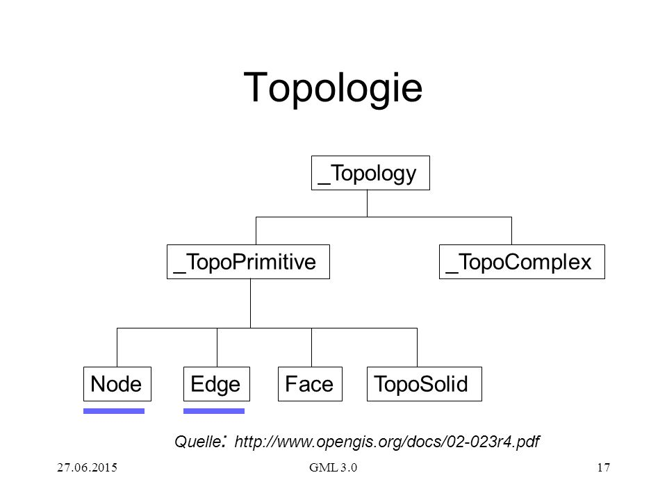 Topologie _Topology _TopoPrimitive _TopoComplex Node Edge Face