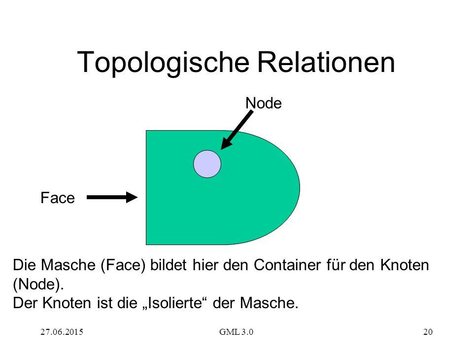 Topologische Relationen