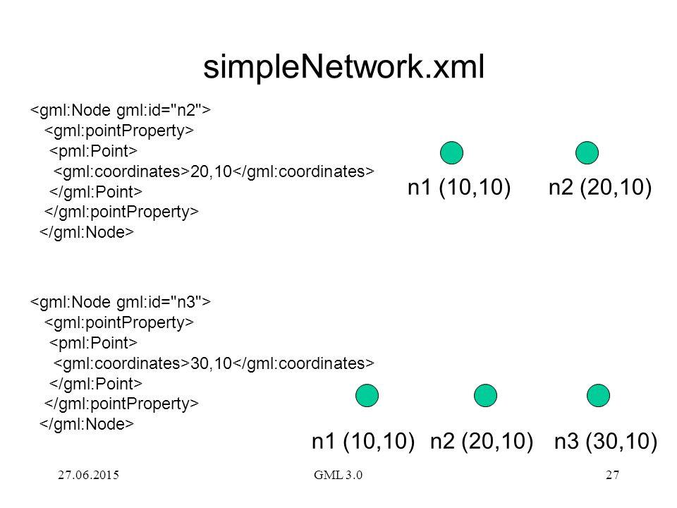 simpleNetwork.xml n1 (10,10) n2 (20,10) n1 (10,10) n2 (20,10)