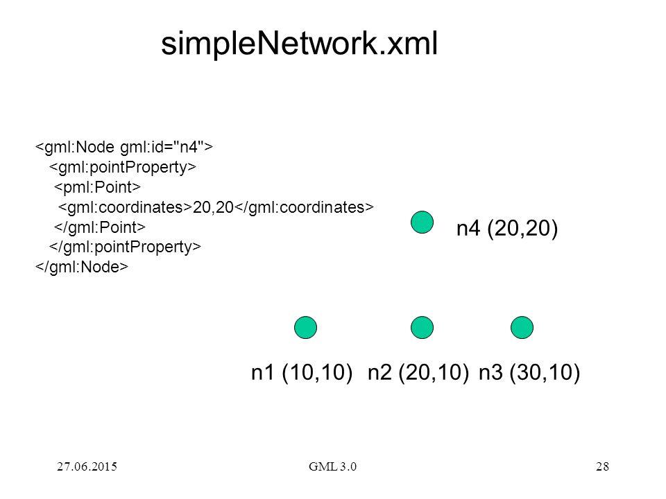 simpleNetwork.xml n4 (20,20) n1 (10,10) n2 (20,10) n3 (30,10)