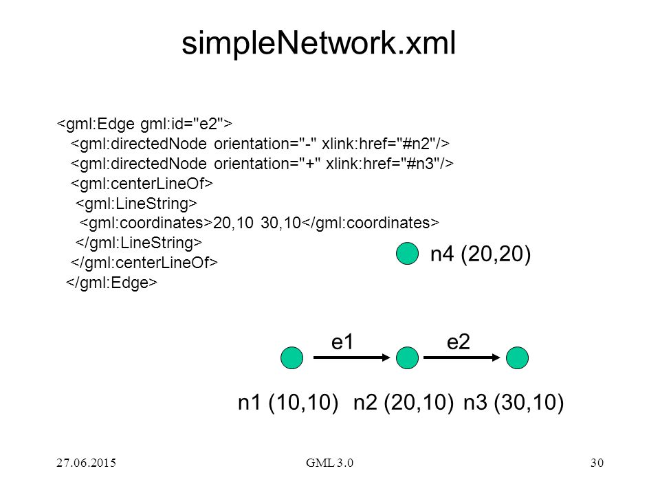 simpleNetwork.xml n4 (20,20) e1 e2 n1 (10,10) n2 (20,10) n3 (30,10)
