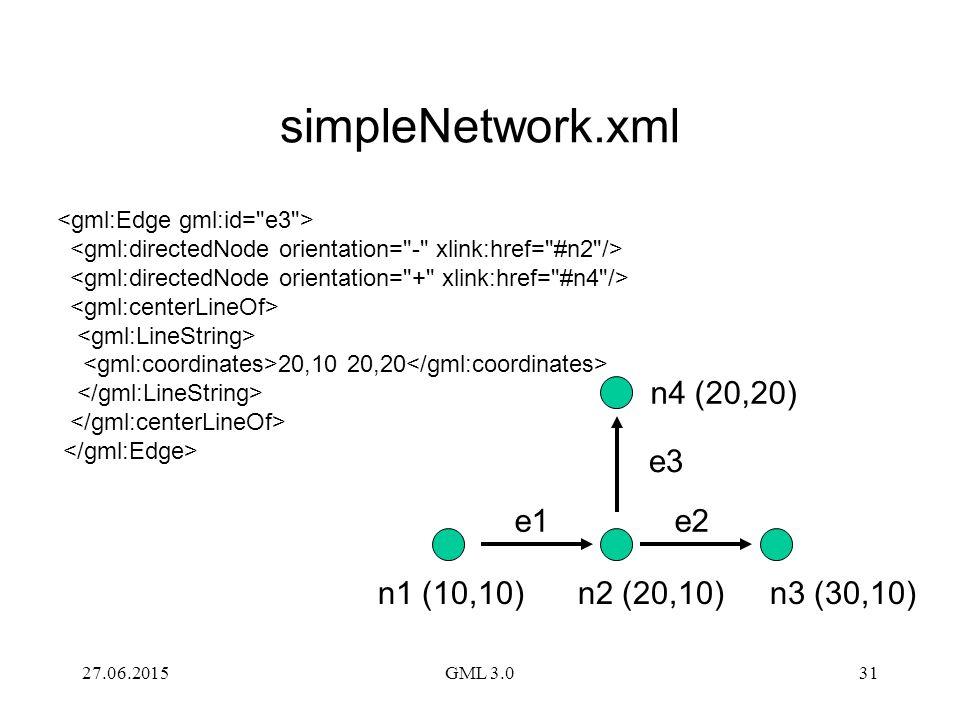 simpleNetwork.xml n4 (20,20) e3 e1 e2 n1 (10,10) n2 (20,10) n3 (30,10)