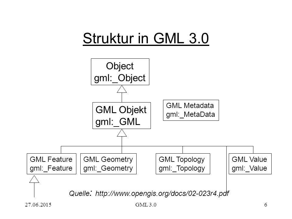 Struktur in GML 3.0 Object gml:_Object GML Objekt gml:_GML