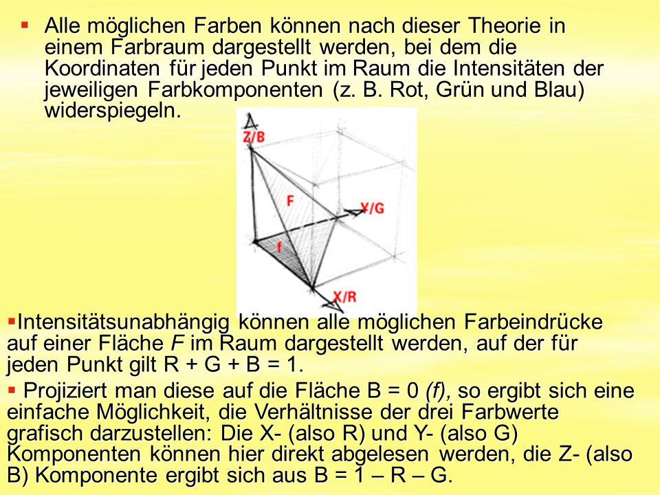 Alle möglichen Farben können nach dieser Theorie in einem Farbraum dargestellt werden, bei dem die Koordinaten für jeden Punkt im Raum die Intensitäten der jeweiligen Farbkomponenten (z. B. Rot, Grün und Blau) widerspiegeln.