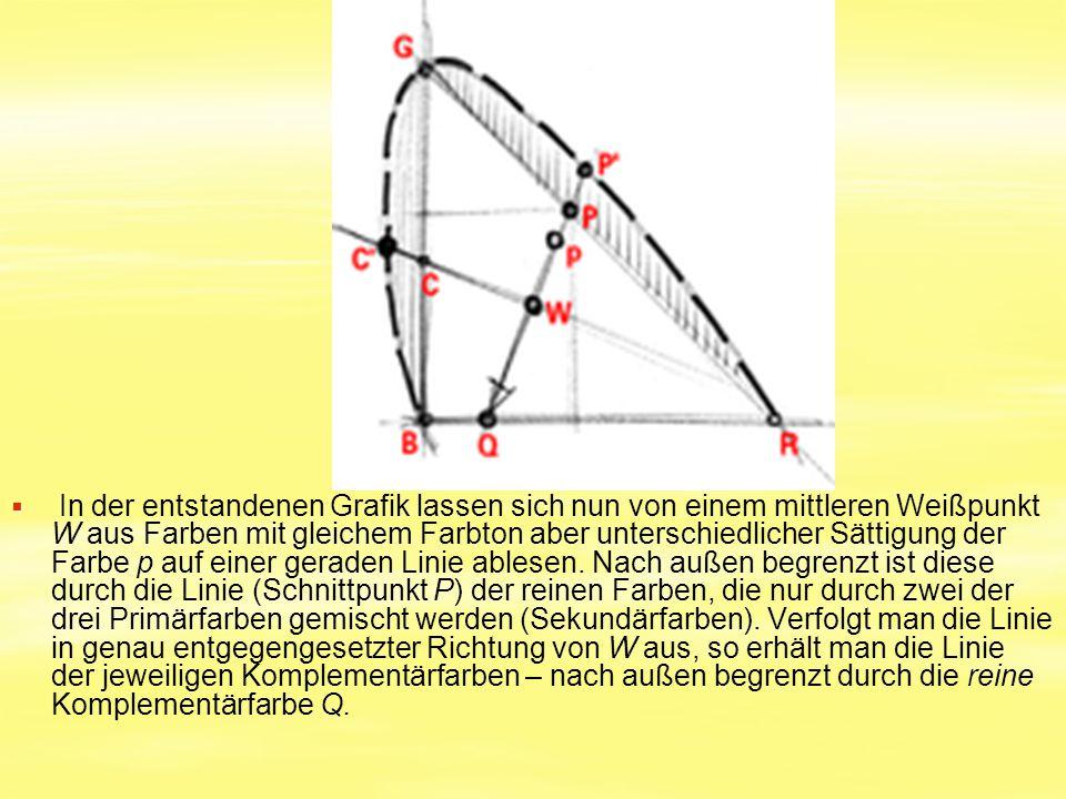 In der entstandenen Grafik lassen sich nun von einem mittleren Weißpunkt W aus Farben mit gleichem Farbton aber unterschiedlicher Sättigung der Farbe p auf einer geraden Linie ablesen.