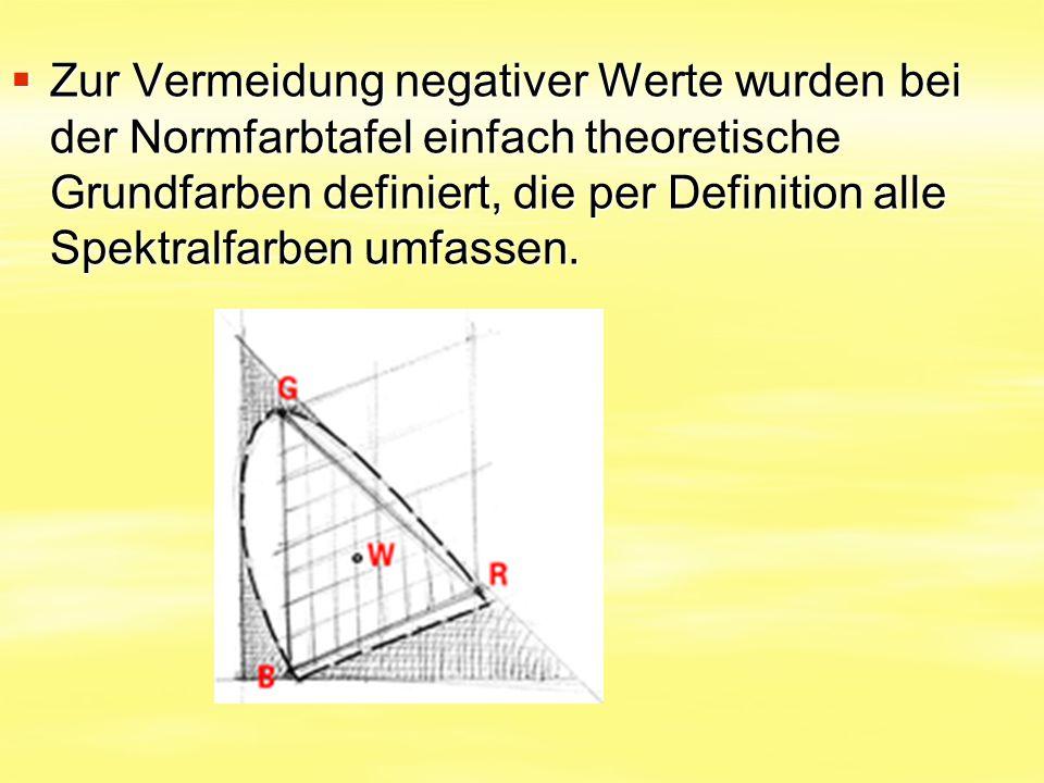 Zur Vermeidung negativer Werte wurden bei der Normfarbtafel einfach theoretische Grundfarben definiert, die per Definition alle Spektralfarben umfassen.