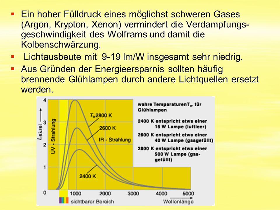 Ein hoher Fülldruck eines möglichst schweren Gases (Argon, Krypton, Xenon) vermindert die Verdampfungs-geschwindigkeit des Wolframs und damit die Kolbenschwärzung.