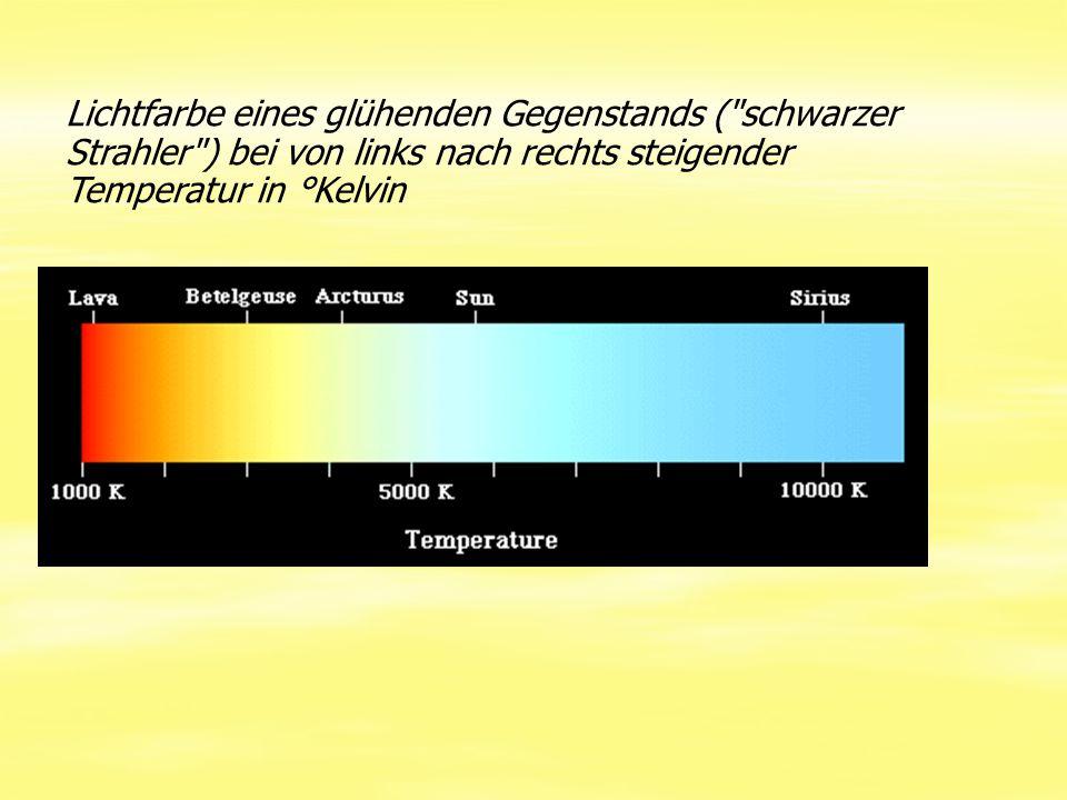 Lichtfarbe eines glühenden Gegenstands ( schwarzer Strahler ) bei von links nach rechts steigender Temperatur in °Kelvin