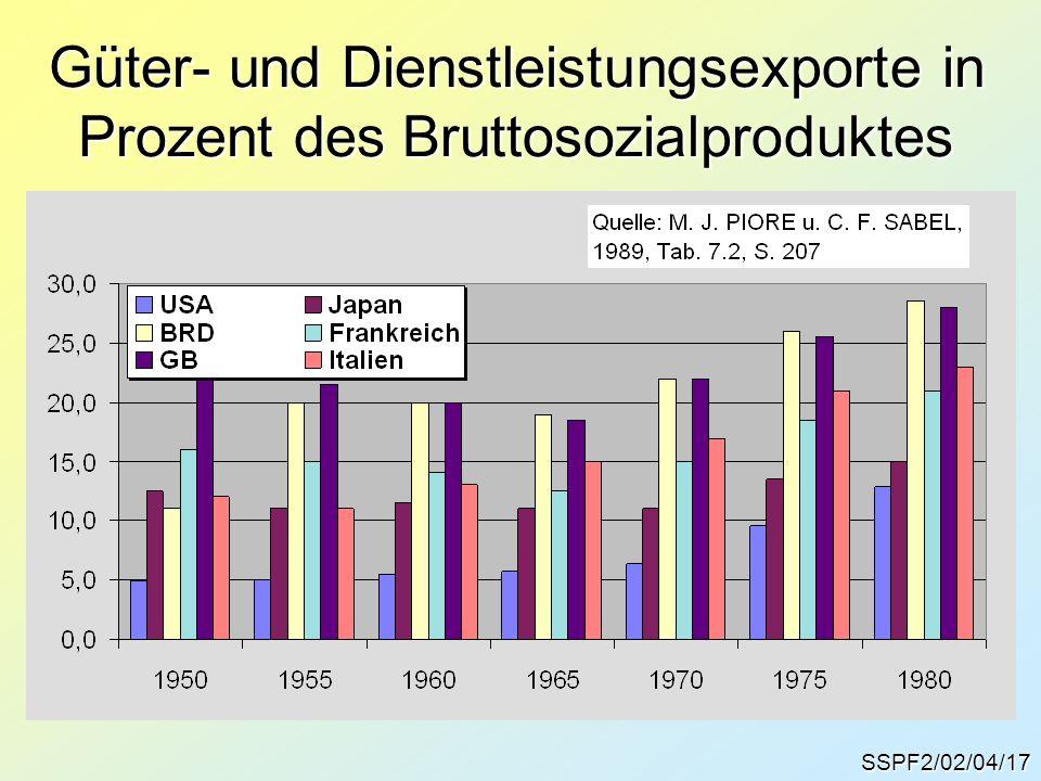Güter- und Dienstleistungsexporte in Prozent des Bruttosozialproduktes