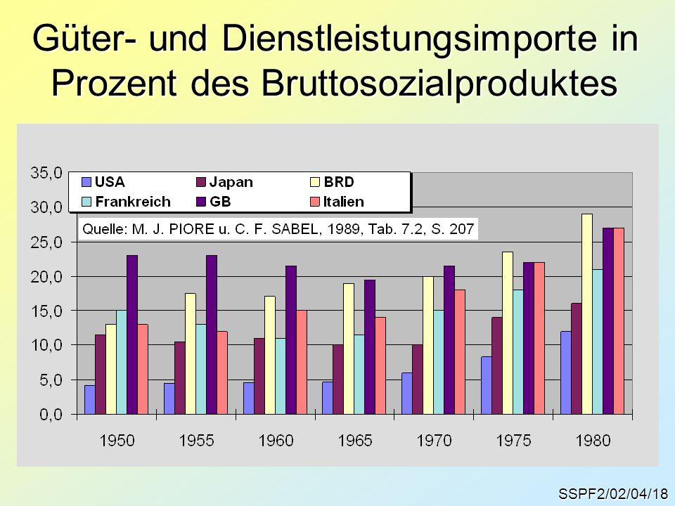 Güter- und Dienstleistungsimporte in Prozent des Bruttosozialproduktes