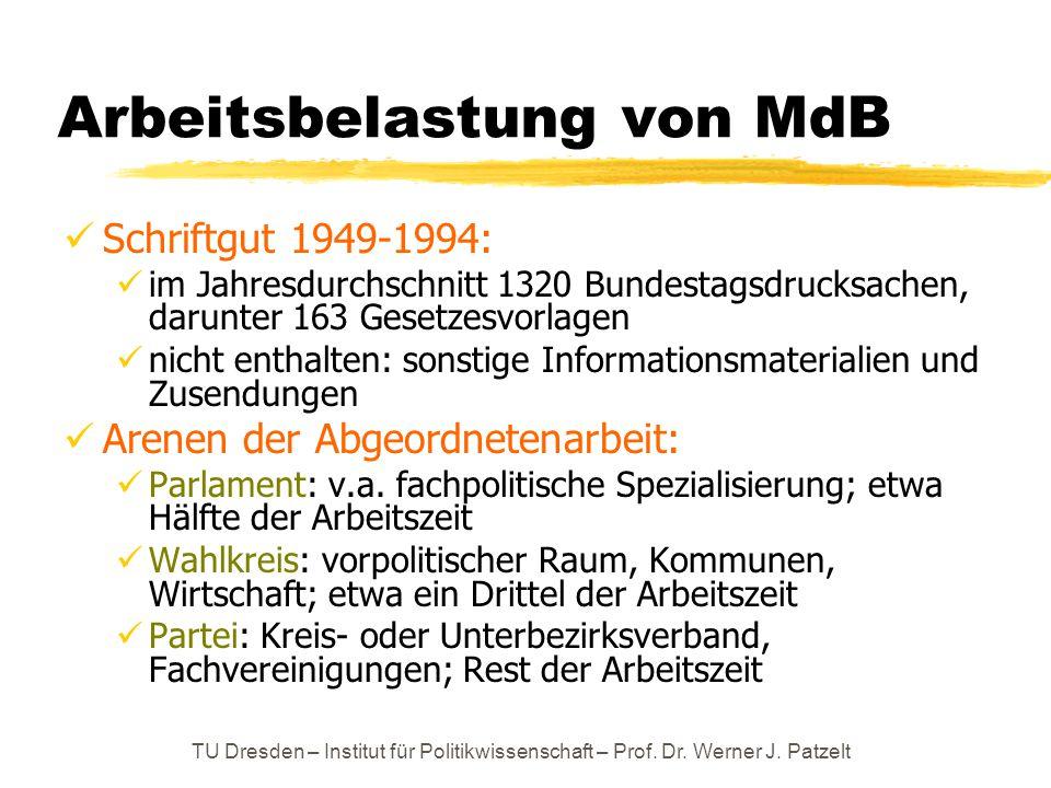 Arbeitsbelastung von MdB