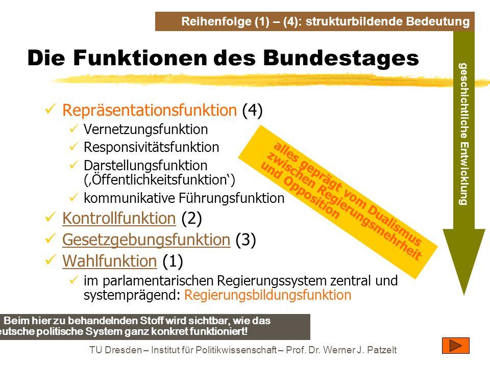 Die Funktionen des Bundestages