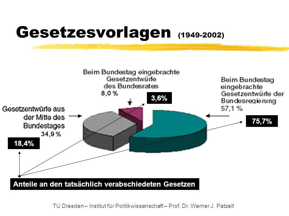 Gesetzesvorlagen (1949-2002) 3,6% 75,7% 18,4%
