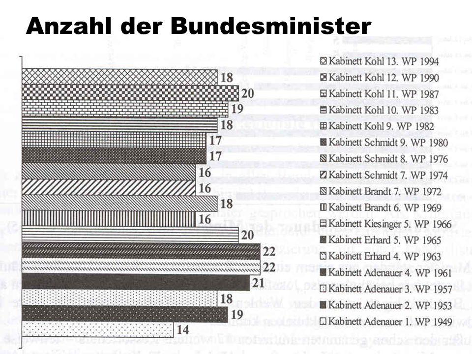Anzahl der Bundesminister