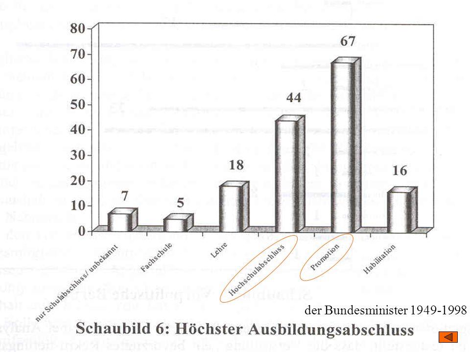 der Bundesminister 1949-1998 TU Dresden – Institut für Politikwissenschaft – Prof.
