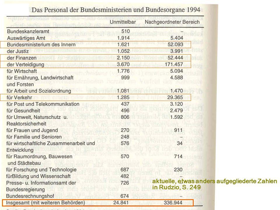 aktuelle, etwas anders aufgegliederte Zahlen in Rudzio, S. 249